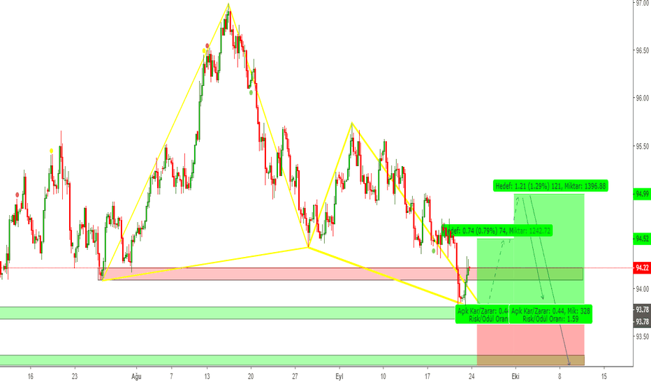 DXY: DXY / H4 / BUTTERFLY