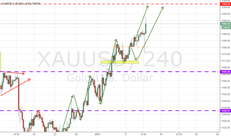 XAUUSD: XAUUSD HEADING NORTH TO RESISTANCE AGAIN!