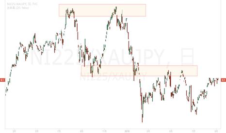 NI225/XAUJPY: 株からゴールドへ