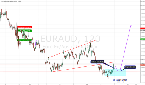 EURAUD: BUY EURAUD IF IT COMES BACK  TO THE BOX