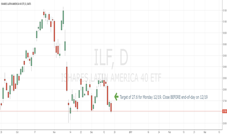 ILF: ILF, GXC looking bullish. DVY looking bearish