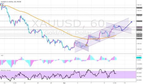 XAUUSD: GOLD-USD in an Bullish channel