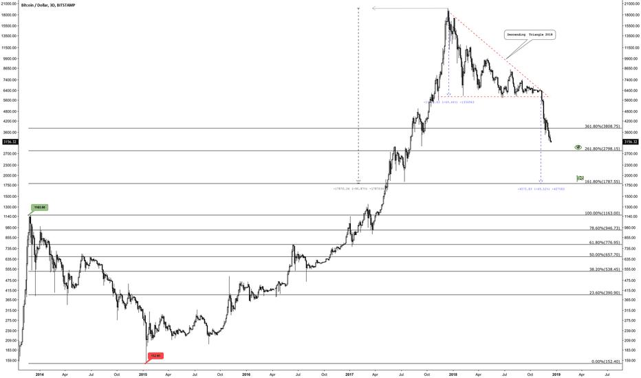BTCUSD: Bitcoin descending triangle 2018