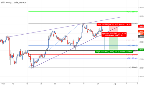 GBPUSD: GBPUSD ABW SHORT ON BREAK OF PATTERN
