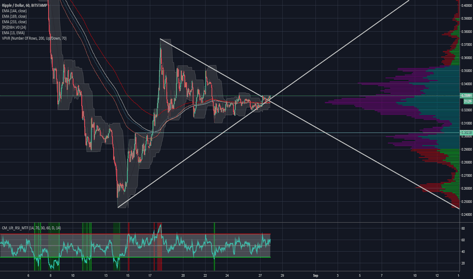 XRPUSD: Potential for breakout