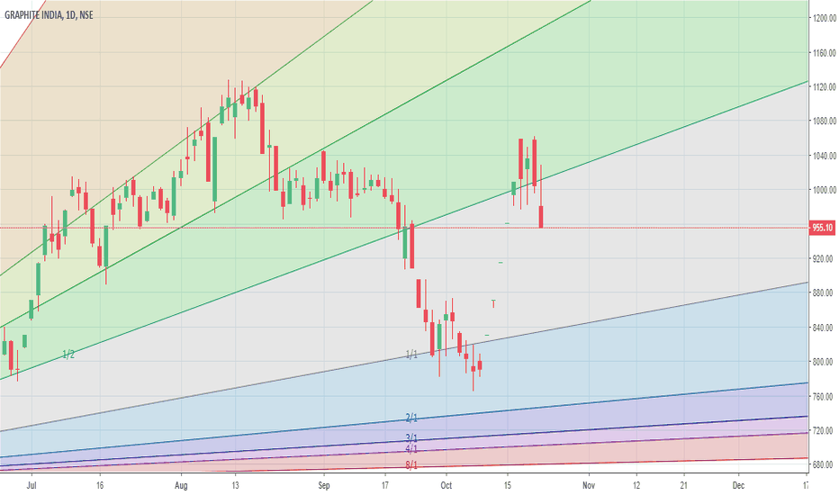 GRAPHITE: Consolidating/ down trend