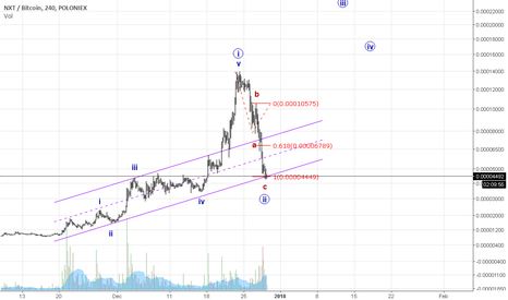 NXTBTC: NXT starting a news bullish wave III !!