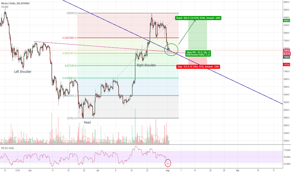 BTCUSD: Bitcoin Pulls Back - Time to Buy the Dip