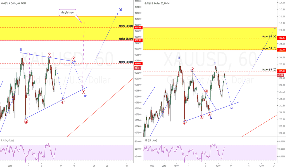 XAUUSD: Gold Update: Consolidation Sets Up Another Chance To Profit!