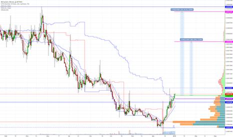 BCYBTC: BCY/BTC среднесрок/долгосрок 350%