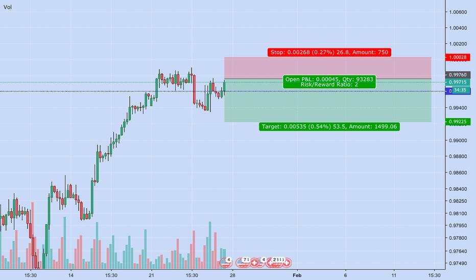 USDCHF: USDCHF-Swing Short Trade'