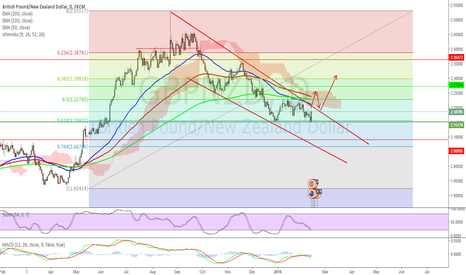 GBPNZD: $GBPNZD  beautiful technical buy setup !!