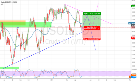 USOIL: D1 OIL - Triangle, nothing else