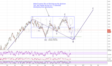 CL1!: Possible EWforecast, bearish for the next 2-3 weeks then bullish