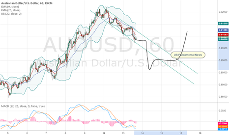 AUDUSD: Slightly down, Wait for US fundamentals