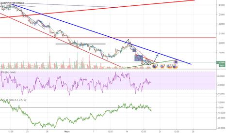 EURUSD: breve scalping EUR/USD largos