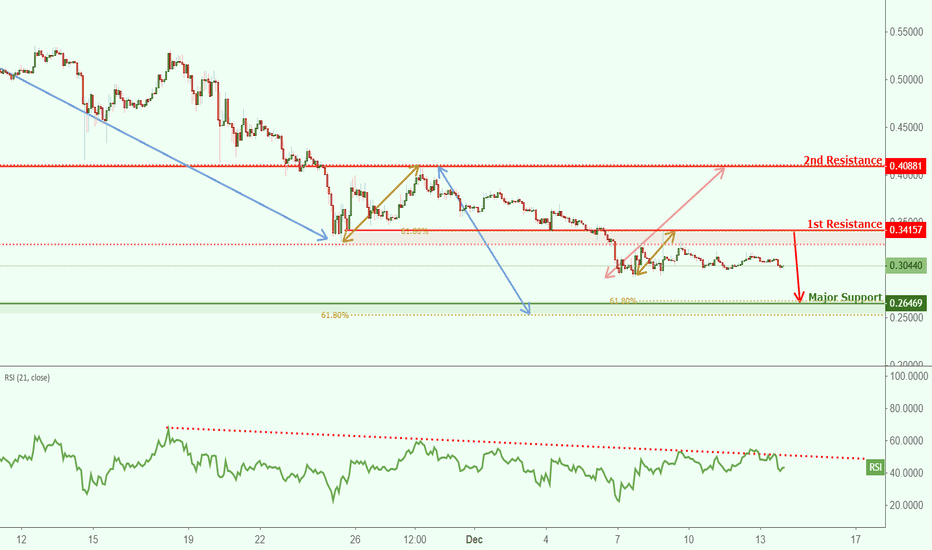 XRPUSD: XRPUSD reversed off resistance, potential for further drop!