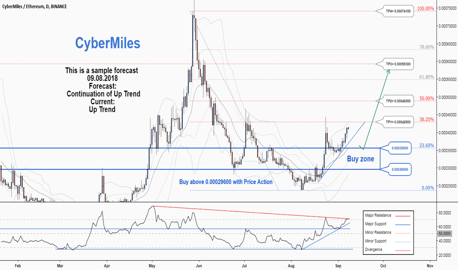 CMTETH: There is a possibility for a resumption of the uptrend in CMTETH