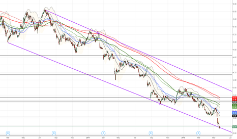 TLS: TLS finding some support at falling supportline $TLS.AX #Telstra