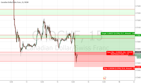 CADCHF: buy opportunity