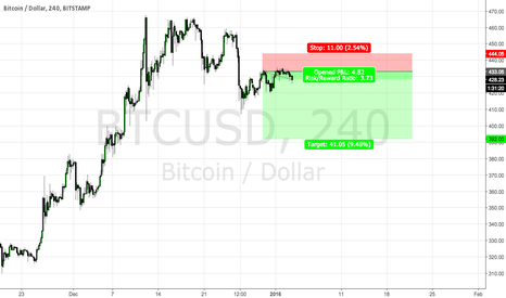 BTCUSD: bitcoin short setup