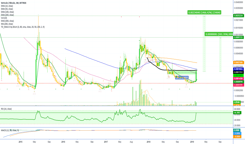VTCBTC: [PATIENCE IS KEY] Vertcoin Goes Up 135% (500% to 1400% to ATH)