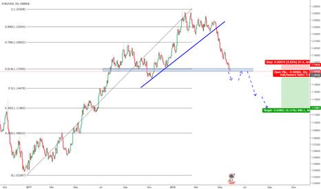 EURUSD: EURUSD, Short on Structure bounce [Future trade setup]