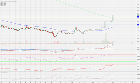 INFI: nice volatile stock breaking out above 200 DMA