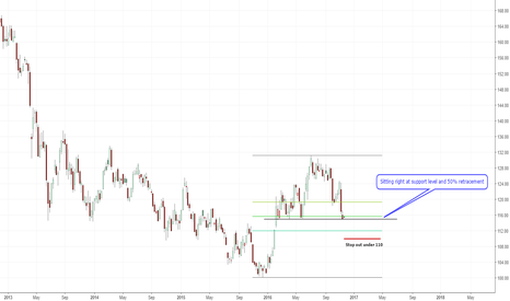 GLD: Is it time to buy GLD?