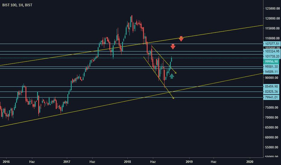 XU100: Trend Analizi