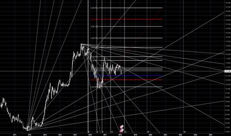 USDJPY: USDJPY超長期アップデート 4月第3週以降の動きに注意、数年以内に140円へ