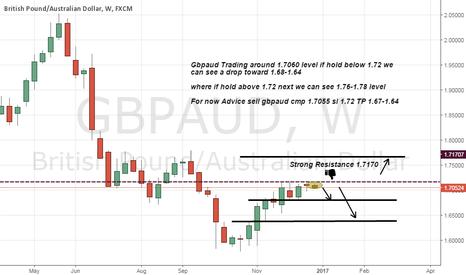 GBPAUD: Gbpaud short advice