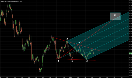 GDX: GDX: Wolfe Wave sul daily?