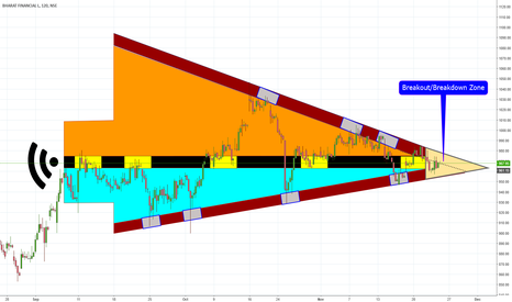 BHARATFIN: BHARATFIN Triangle Breakout