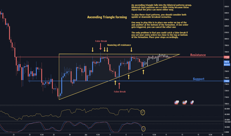 XBTUSD: Bitcoin Forming Ascending Triangle