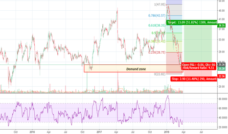 ADANIPOWER: Adani Power - Reversal from its demand zone