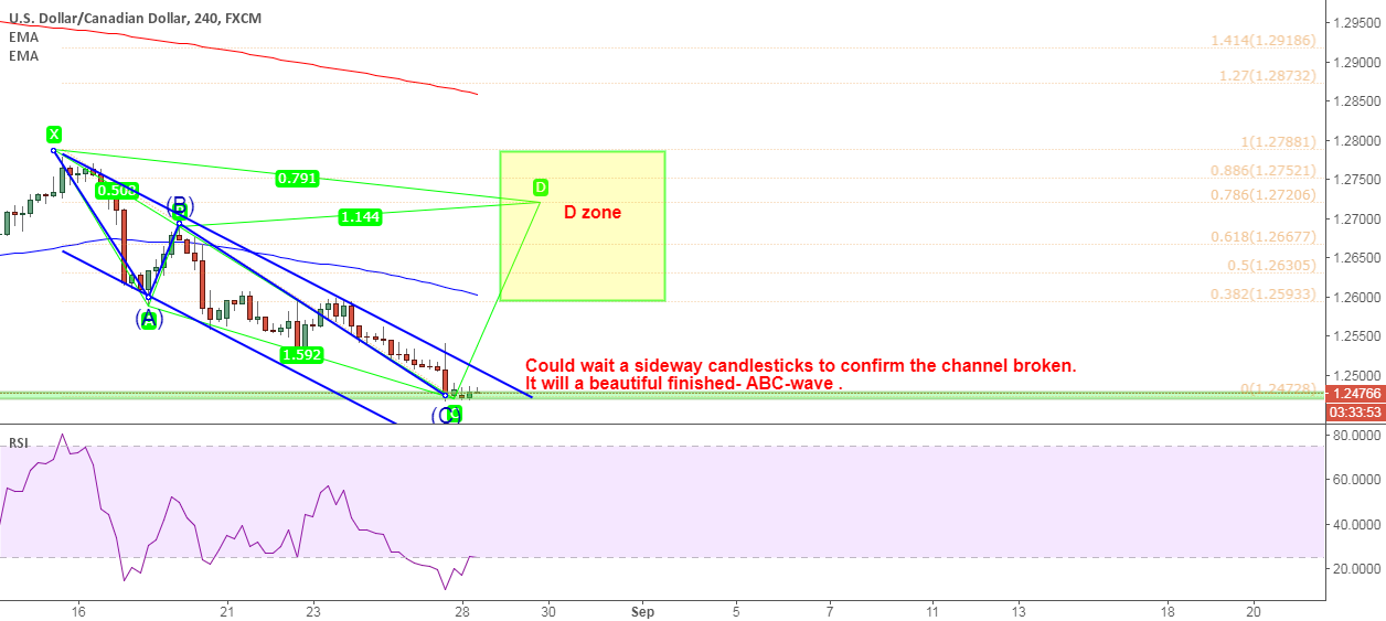 USDCAD: It will a beautiful finished- ABC-wave for a long trade