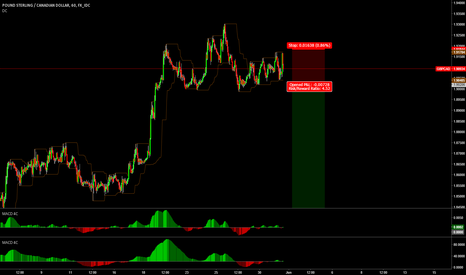 GBPCAD: GBPCAD Breakout Short