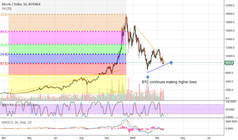 BTCUSD: WE'RE OFFICIALLY BACK IN THE BULL RUN