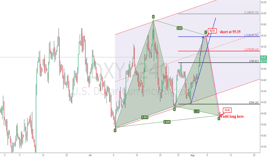 DXY: Dxy ready for resistance at. 95.35 short