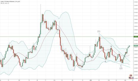 EURGBP: Analisi FOREX - EUR/GBP