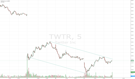 TWTR: 5-min descending channel