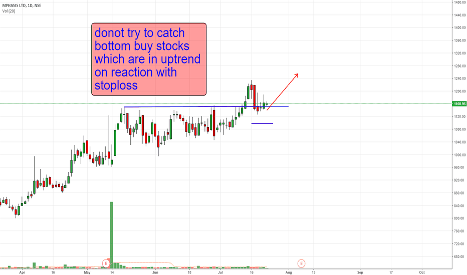 MPHASIS: m watch