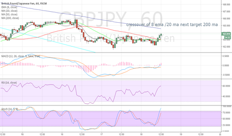 GBPJPY: hh
