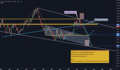 DXY: DXY / 달러인덱스는 장기적으로 하락흐름이 예상되네요...