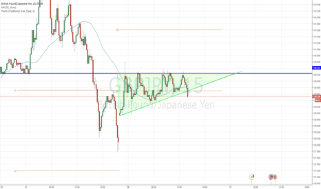 GBPJPY: LONG GBPJPY if price action aligns with trade idea