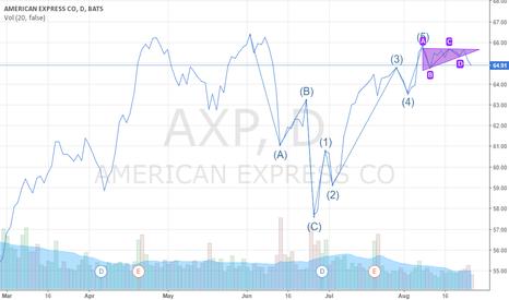 AXP: AXP Directional Shift