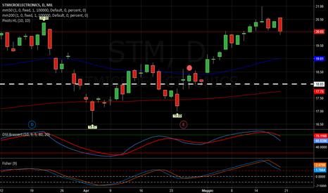 STM: STM   -   Fine corsa