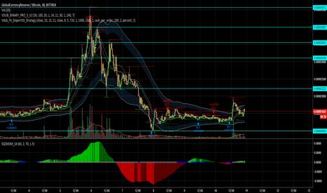 GCRBTC: GCR next spike