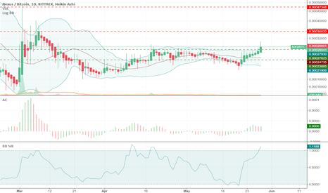 NXSBTC: $NXS - Nexus Daily Chart